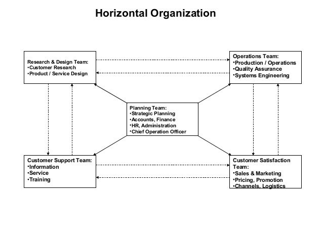 types of sales organisation structure If sound practices are followed in setting up the sales department, the resulting  structure takes on features of one or more of four basic types of.