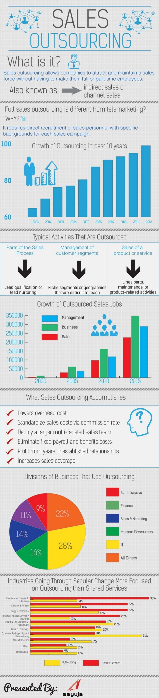 Sales Outsourcing Factsheet