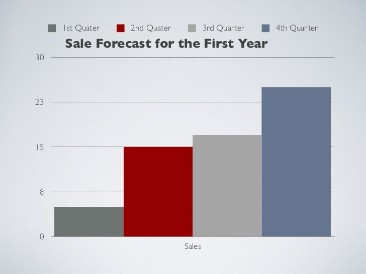 1st Quater   2nd Quater           3rd Quarter   4th Quarter     Sale Forecast for the First Year302315 8 0                ...
