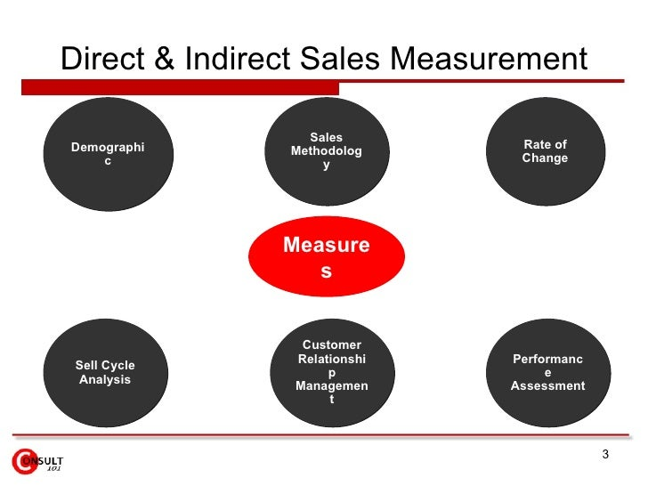 Sales Performance Measures