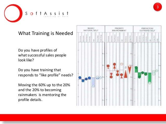 Sales Performance Training