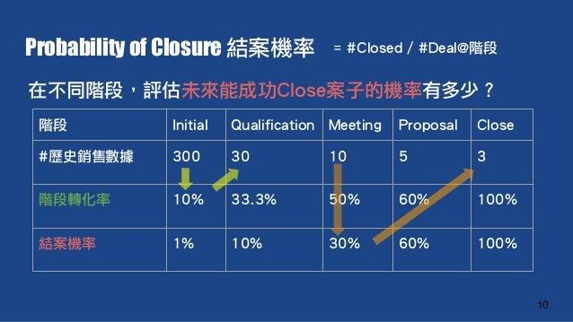Probability of Closure 結案機率 10 階段 Initial Qualification Meeting Proposal Close #歷史銷售數據 300 30 10 5 3 階段轉化率 10% 33.3% 50% 6...