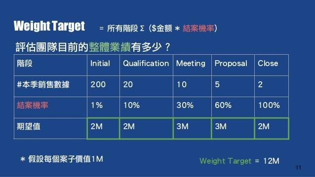 Weight Target = 所有階段Σ ($金額 * 結案機率) 11 階段 Initial Qualification Meeting Proposal Close #本季銷售數據 200 20 10 5 2 結案機率 1% 10% 30...