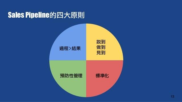 Sales Pipeline的四大原則 13 過程>結果 說到 做到 見到 預防性管理 標準化
