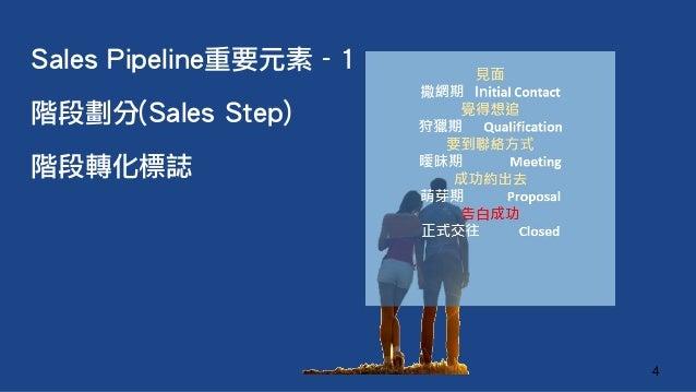 Sales Pipeline重要元素 - 1 階段劃分(Sales Step) 階段轉化標誌 4