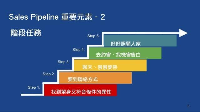 階段任務 Sales Pipeline 重要元素 - 2 5 Step 1. 找到單身又符合條件的異性 Step 3. Step 2. Step 5. Step 4. 要到聯絡方式 聊天、慢慢變熟 好好照顧人家 去約會、找機會告白