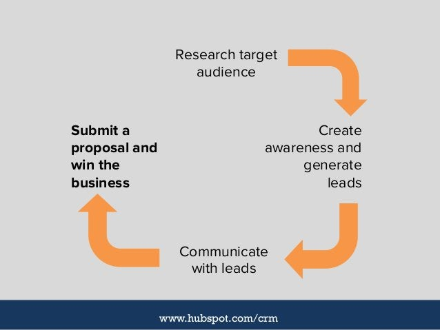 Create awareness and generate leads Research target audience Submit a proposal and win the business Communicate with leads...