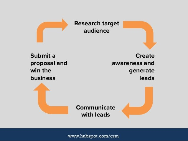 Create awareness and generate leads Communicate with leads Submit a proposal and win the business Research target audience...