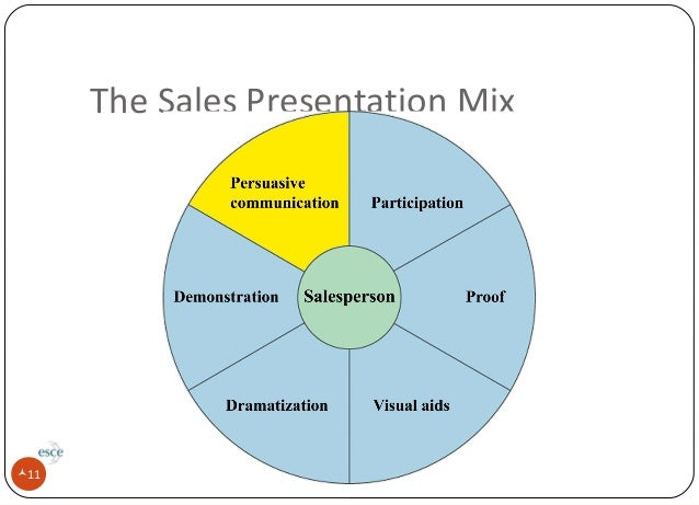 Development Of A Sales Presentation