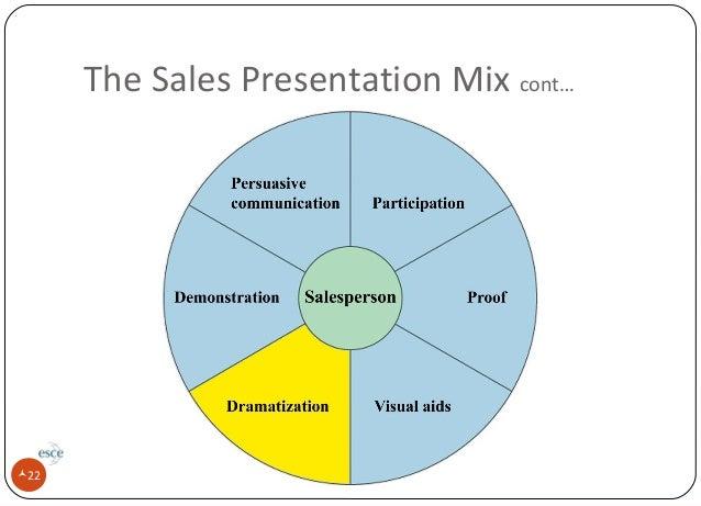 Development of a Sales Presentation