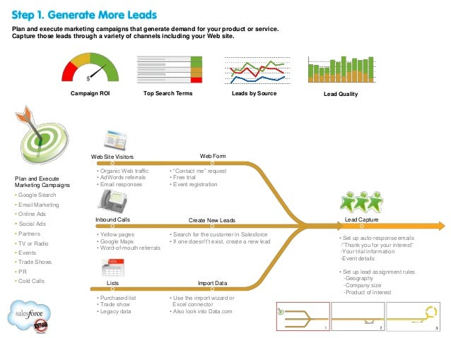 MAPPING YOUR SALES PROCESS