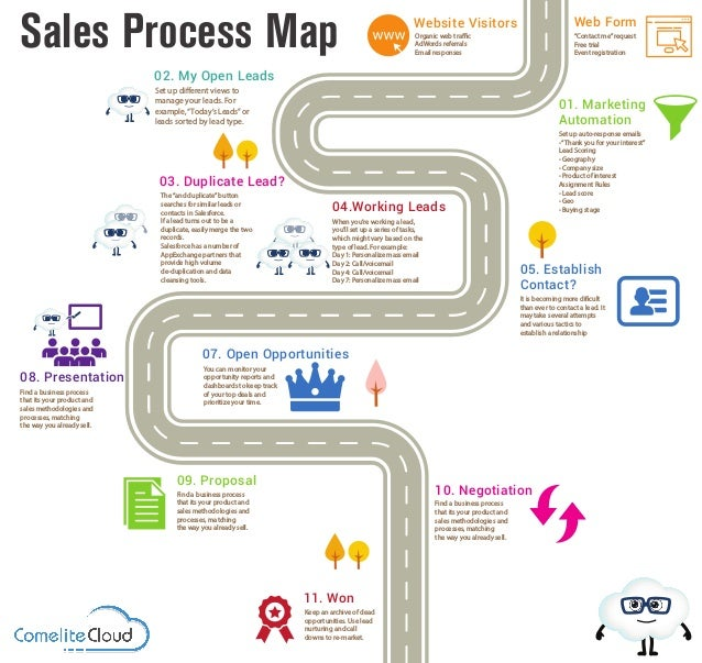 sales process map infographic