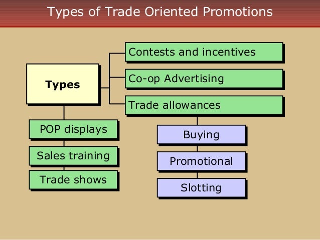 types of sales promotion Consumer sales promotion types consumer sales promotions are short term techniques designed to achieve short term objectives, such as to stimulate a purchase.