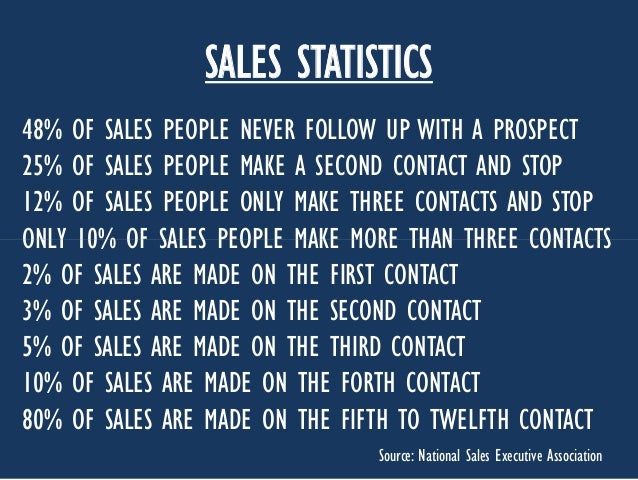 SALES STATISTICS 48% OF SALES PEOPLE NEVER FOLLOW UP WITH A PROSPECT 25% OF SALES PEOPLE MAKE A SECOND CONTACT AND STOP 12...