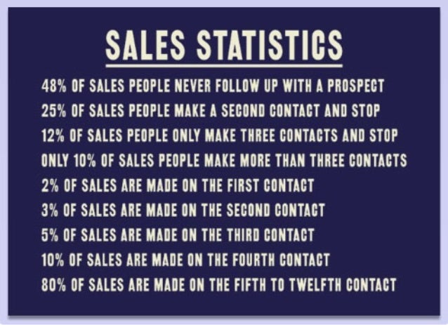 Sales Stats on Follow-up Compliments of Richter