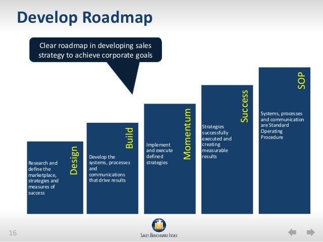 sales roadmap template goal blockety co