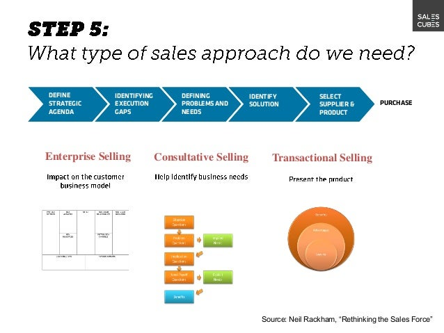 sales strategy example template