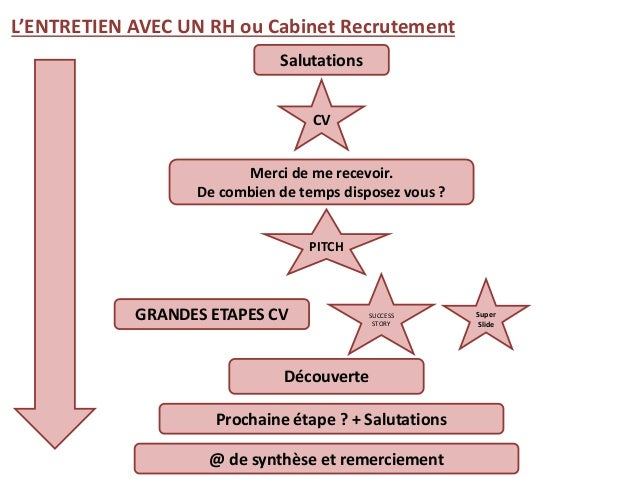 Sales talk ou marketing de soi - Entretien cabinet de recrutement questions ...