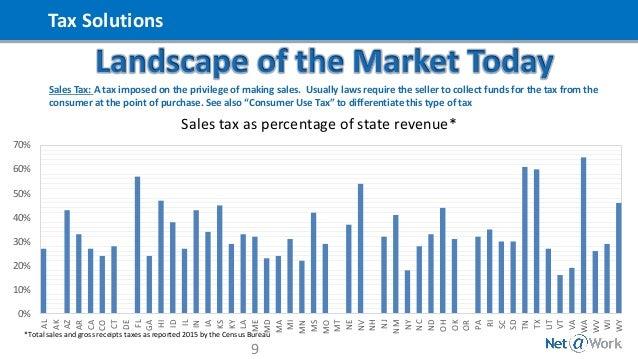 State Sales Tax: Pa State Sales Tax