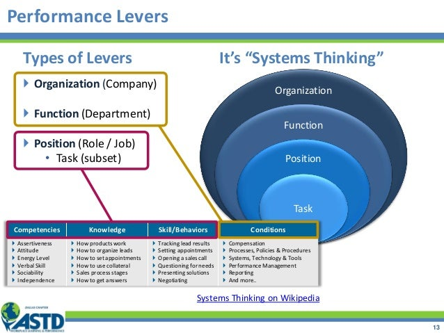 Performance Levers 13 Organization Function Position Task Types of Levers  Organization (Company)  Function (Department)...