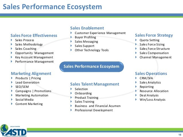 Sales Performance Ecosystem 16 Sales Force Effectiveness  Sales Process  Sales Methodology  Sales Coaching  Opportunit...