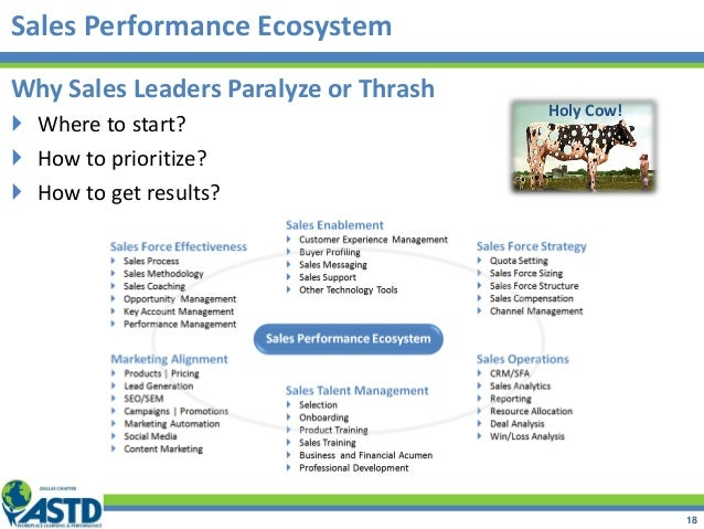 Sales Performance Ecosystem Holy Cow! Why Sales Leaders Paralyze or Thrash  Where to start?  How to prioritize?  How to...