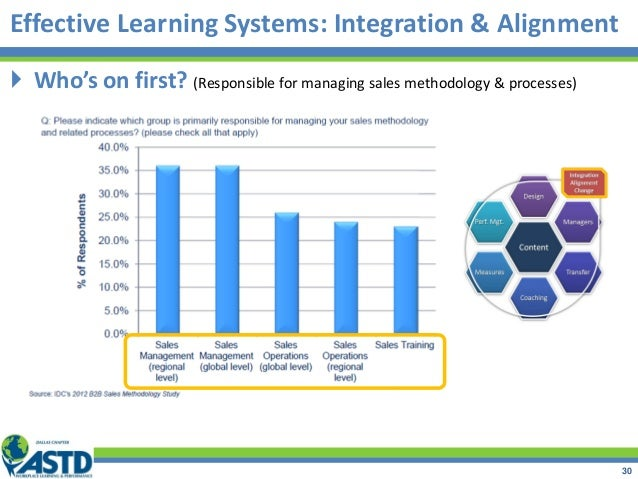  Who's on first? (Responsible for managing sales methodology & processes) Effective Learning Systems: Integration & Align...