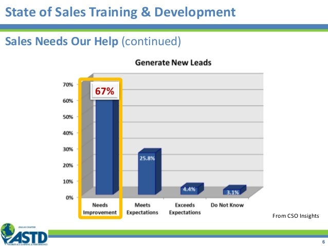 State of Sales Training & Development From CSO Insights 67% Sales Needs Our Help (continued) 6