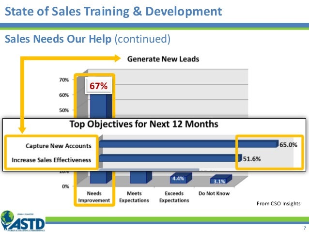 State of Sales Training & Development From CSO Insights 67% Sales Needs Our Help (continued) 7