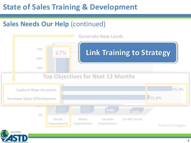 State of Sales Training & Development From CSO Insights 67% Link Training to Strategy Sales Needs Our Help (continued) 8