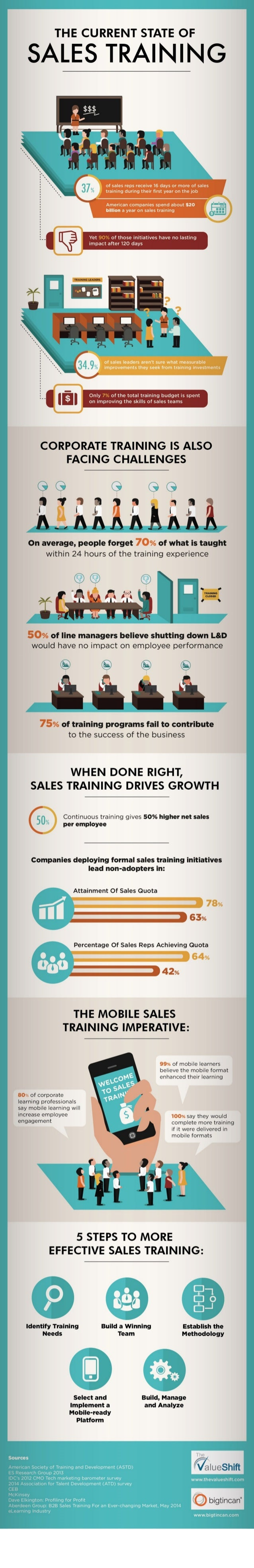THE CURRENT STATE OF  SALES TRAINING  of sales reps receive 16 days or more of sales training during their first year on t...
