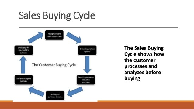 Sales Training Module Presentation Slides John. American Family Insurance 6000 American Parkway Madison Wi 53783. Suntrust Consumer Loan Payments. Silicone Custom Bracelets Microsoft Web Forms. Ca Insurance Companies Interior Design School. Human Resources Online Programs. Emergency Nurse Certification. Teachers College Columbia Cheap Phd Programs. Get A Free Checking Account With No Deposit