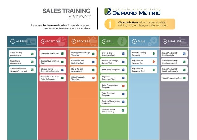 sales training template
