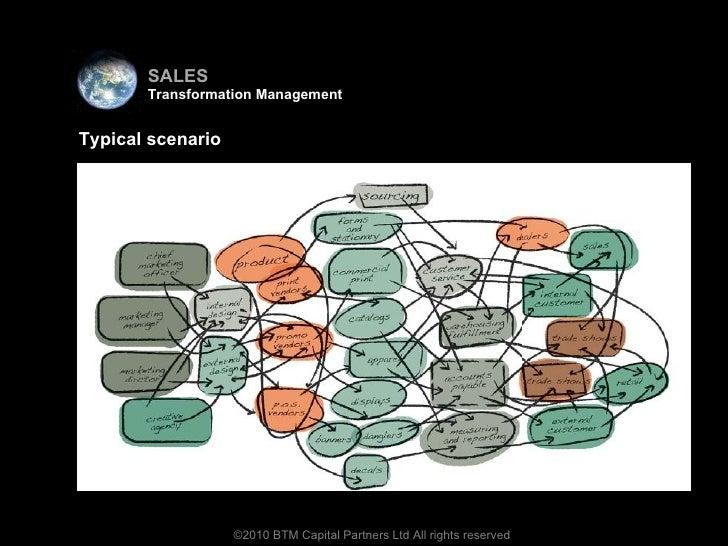 <ul><li>Virtual team </li></ul>©2010 BTM Capital Partners Ltd All rights reserved What it may look like ... Typical scenar...
