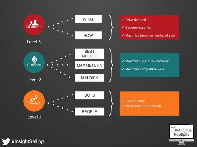 What Sales Winner do Differently - HubSpot & RAIN Group Webinar Slide 17