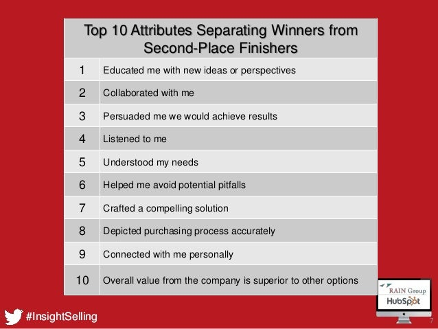 What Sales Winner do Differently - HubSpot & RAIN Group Webinar Slide 7