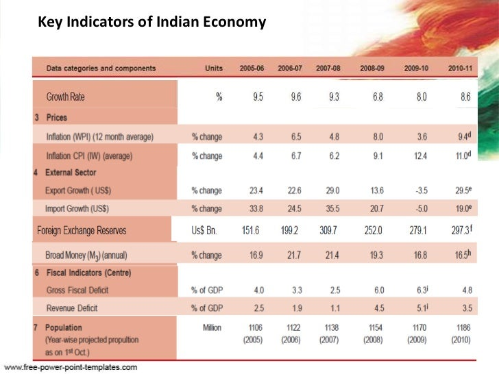 Features of Indian Economy – 20 Points