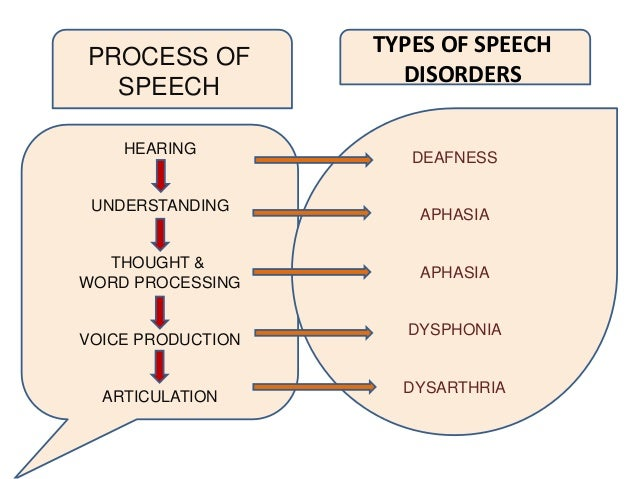 hypokinetic dysarthria essay Acoustic analysis of parkinsonian speech i: james parkinson, in his 1817 essay on the shaking ically classified as hypokinetic dysarthria the term hypokinetic refers to reduced amplitude of move-ment [43.