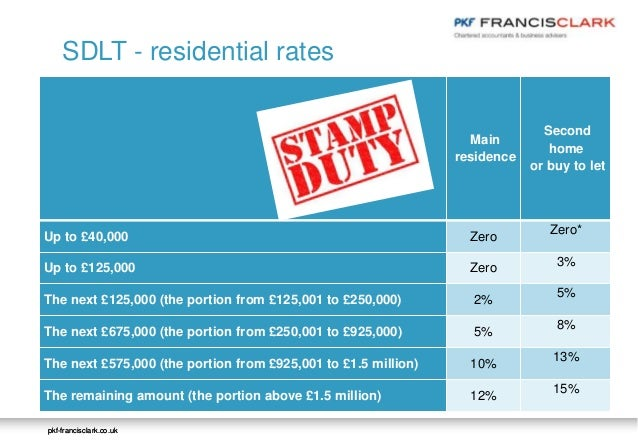 How To Mitigate Capital Gains Tax On Property