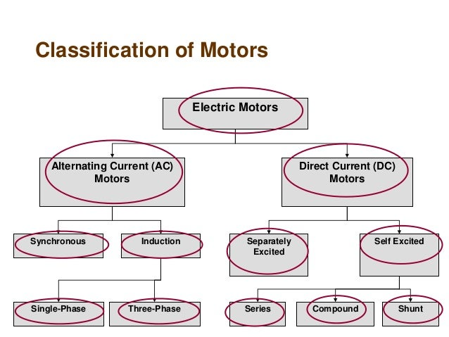 Ac motors and their types for Types of dc motor