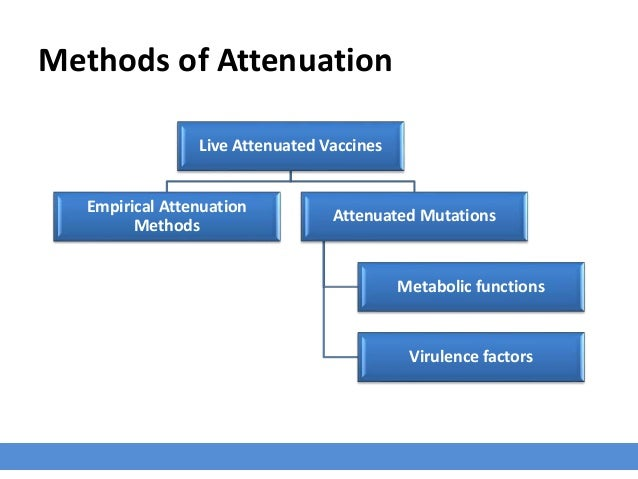 Live Attenuated Vaccines Empirical Attenuation Methods Attenuated Mutations Metabolic functions Virulence factors Methods ...