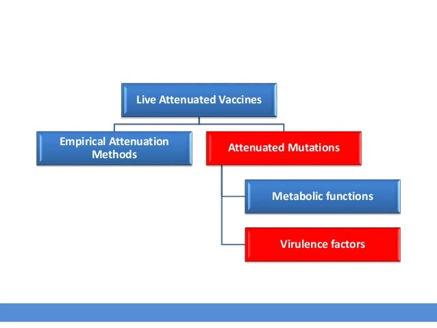 Live Attenuated Vaccines Empirical Attenuation Methods Attenuated Mutations Metabolic functions Virulence factors