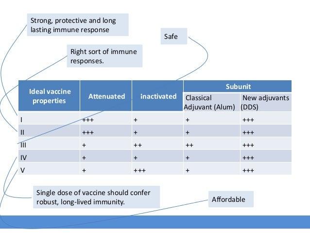 Ideal vaccine properties Attenuated Inactivated Subunit Classical Adjuvant (Alum) New adjuvants (DDS) I +++ + + +++ II +++...