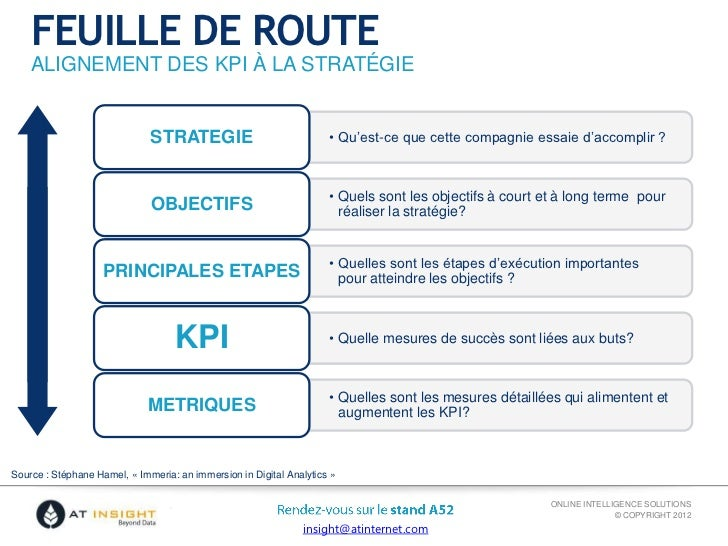 KPI et pilotage de performance et webanalytics ...