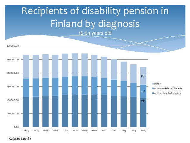 Recipients of disability pension in Finland by diagnosis 16-64 years old 49 % 22 % 29 % 0.00 50000.00 100000.00 150000.00 ...