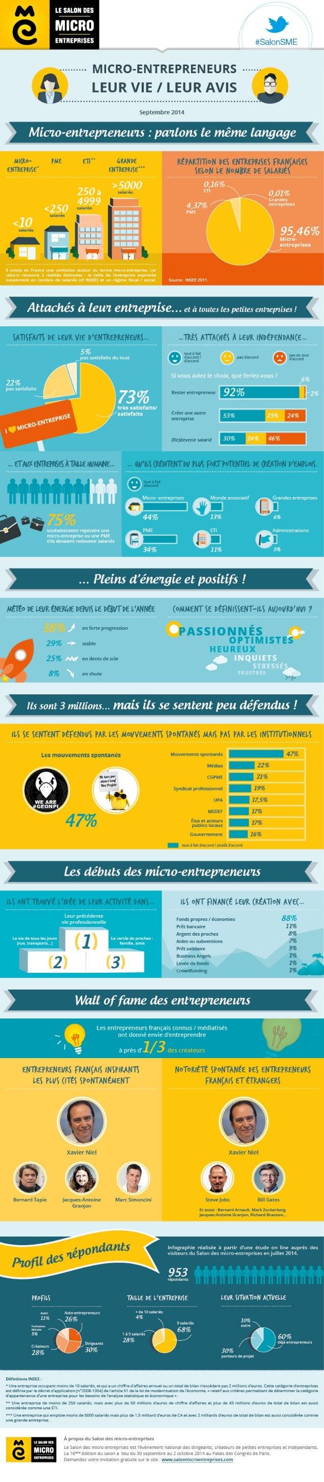 La vie des micro-entrepreneurs et des micro-entreprises en France
