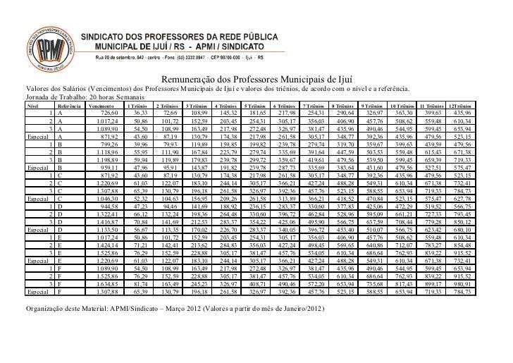 Remuneração dos Professores Municipais de IjuíValores dos Salários (Vencimentos) dos Professores Municipais de Ijuí e valo...