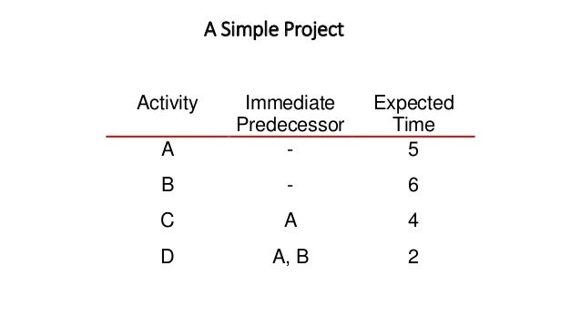 cpm project management 1 meanings of cpm acronym and cpm abbreviation in project management get the definition of cpm in project management by all acronyms dictionary top definition: critical path method in project management.