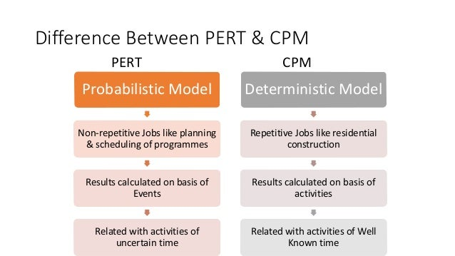cpm project management A good project manager will look out for critical path software that suits the project management method that they are intending to follow any free critical path software needs to be analyzed to see if it meets a project's needs and can reduce cost.
