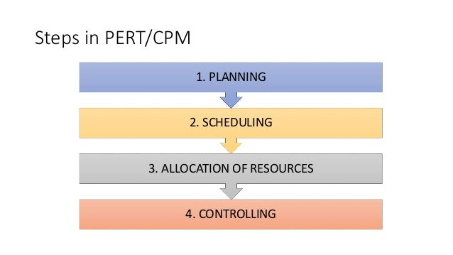 Pert And Cpm Project Management